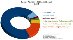 Rechte Angriffe - Tatmotive - 2015